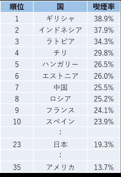 喫煙率と日本の喫煙率の比較